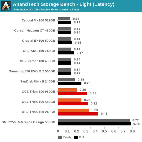 AnandTech Storage Bench - Light (Latency)
