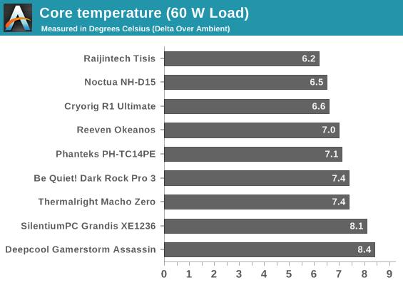 Core temperature (60 W Load)
