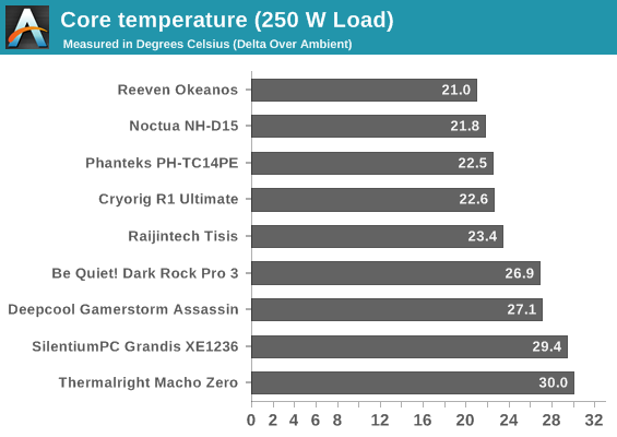 A cooler's rated TDP isn't relative to cooling performance? | Tom's