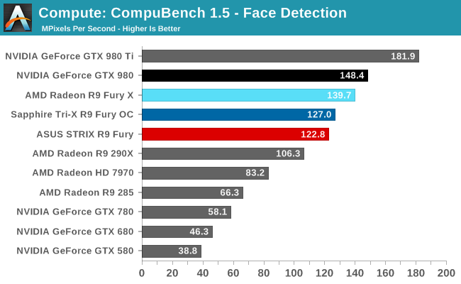 Compute: CompuBench 1.5 - Face Detection