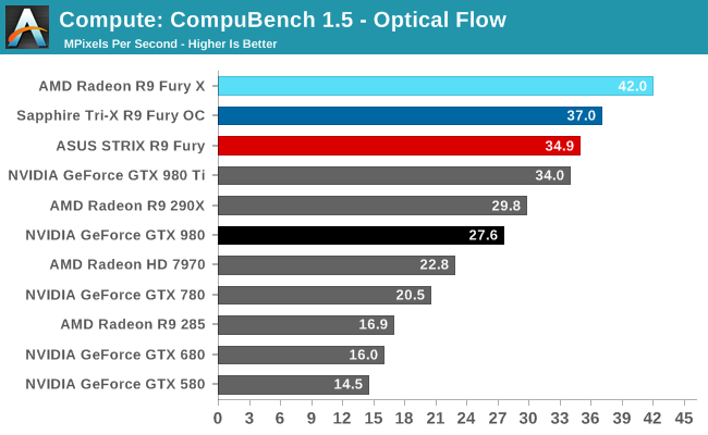 Compute: CompuBench 1.5 - Optical Flow