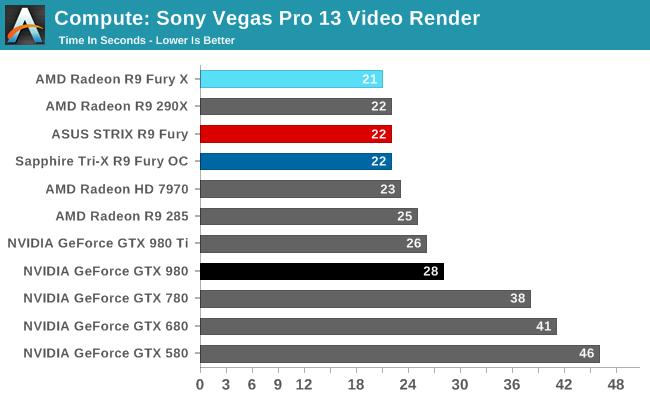 Compute: Sony Vegas Pro 13 Video Render