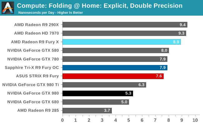 Compute: Folding @ Home: Explicit, Double Precision