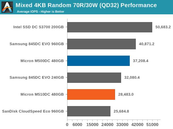 Mixed 4KB Random 70R/30W (QD32) Performance