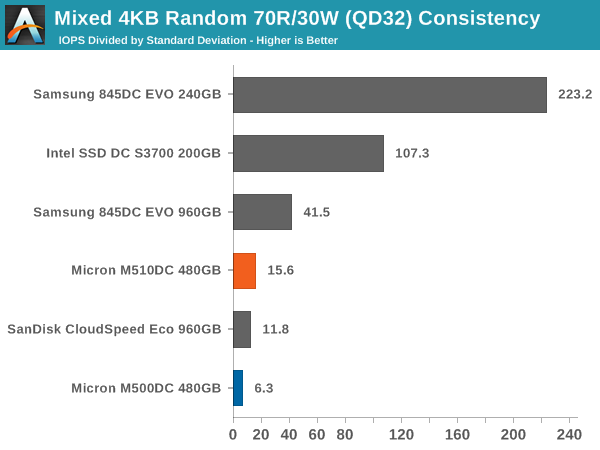 Mixed 4KB Random 70R/30W (QD32) Consistency