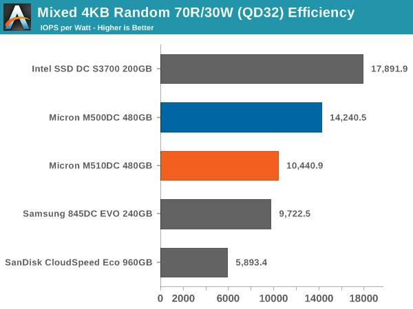 Mixed 4KB Random 70R/30W (QD32) Efficiency