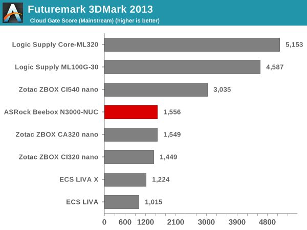 Futuremark 3DMark 2013 - Cloud Gate Score