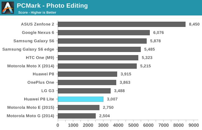 PCMark - Photo Editing