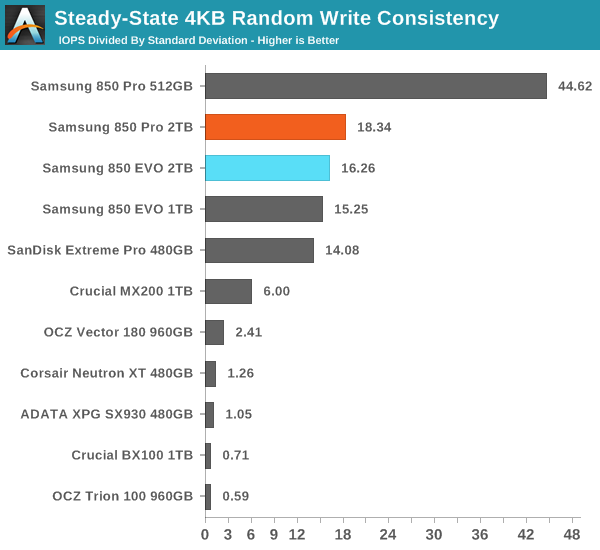 Steady-State 4KB Random Write Consistency
