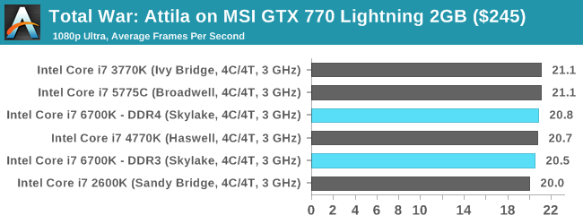 Total War: Attila on MSI GTX 770 Lightning 2GB ($245)