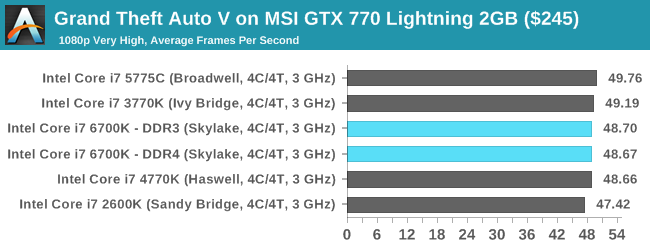 Grand Theft Auto V on MSI GTX 770 Lightning 2GB ($245)