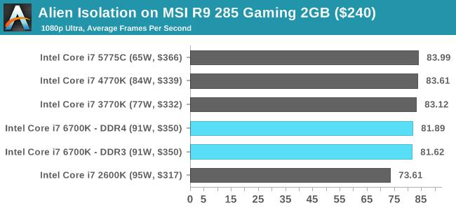 Alien Isolation on MSI R9 285 Gaming 2GB ($240)