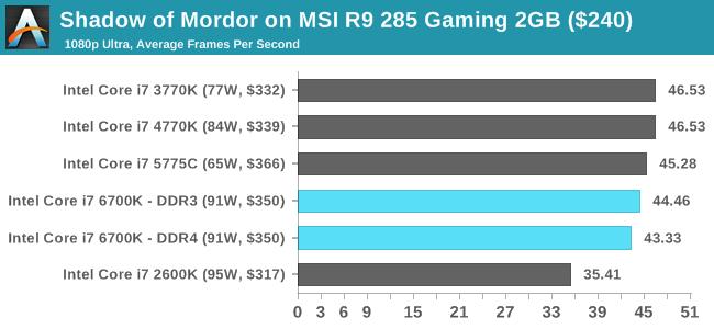 Shadow of Mordor on MSI R9 285 Gaming 2GB ($240)