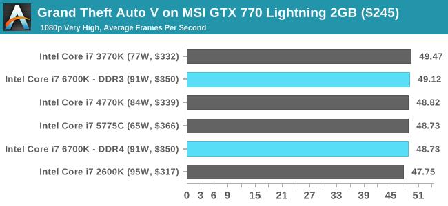Grand Theft Auto V on MSI GTX 770 Lightning 2GB ($245)