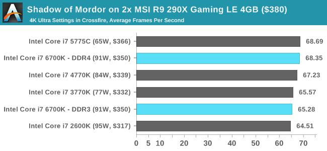 Shadow of Mordor on 2x MSI R9 290X Gaming LE 4GB ($380)