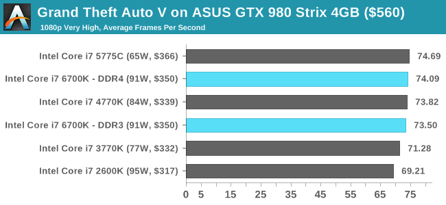 Grand Theft Auto V on ASUS GTX 980 Strix 4GB ($560)