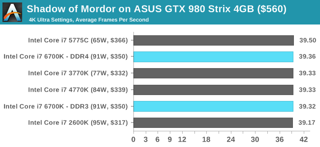 Shadow of Mordor on ASUS GTX 980 Strix 4GB ($560)
