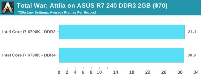 Total War: Attila on ASUS R7 240 DDR3 2GB ($70)