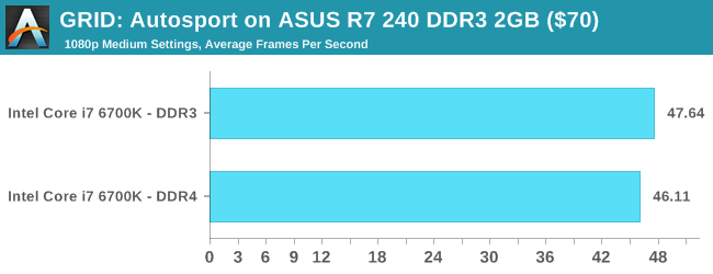 GRID: Autosport on ASUS R7 240 DDR3 2GB ($70)
