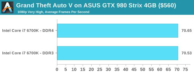 Grand Theft Auto V on ASUS GTX 980 Strix 4GB ($560)