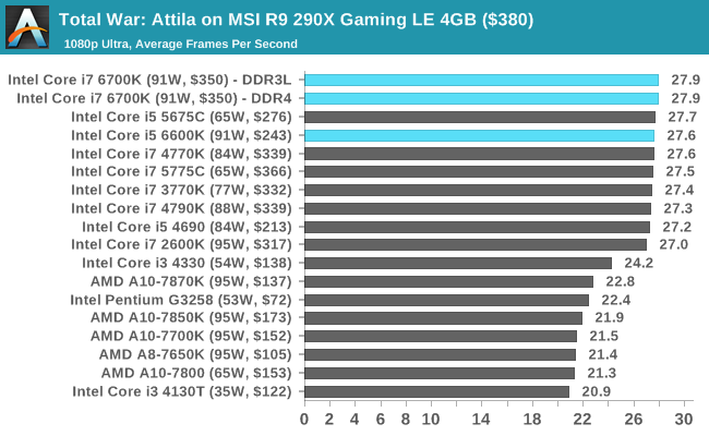 Total War: Attila on MSI R9 290X Gaming LE 4GB ($380)