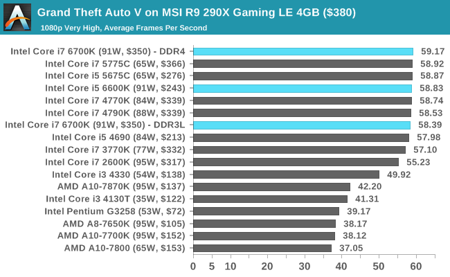 Grand Theft Auto V on MSI R9 290X Gaming LE 4GB ($380)