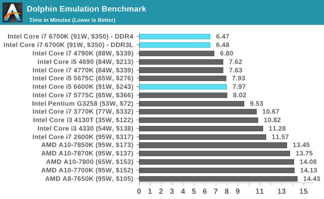 Dolphin Emulation Benchmark