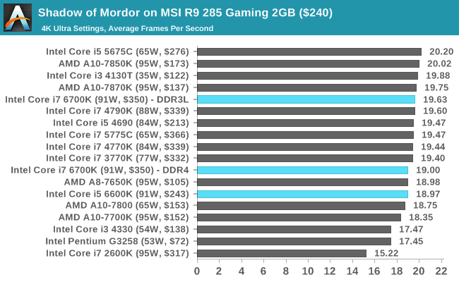 Shadow of Mordor on MSI R9 285 Gaming 2GB ($240)