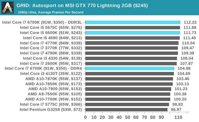 GRID: Autosport on MSI GTX 770 Lightning 2GB ($245)