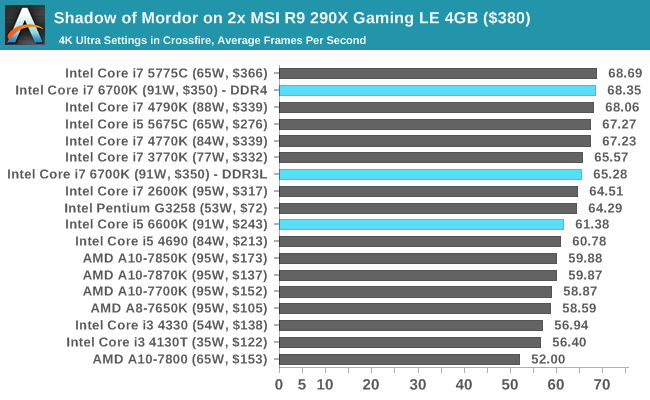 Shadow of Mordor on 2x MSI R9 290X Gaming LE 4GB ($380)