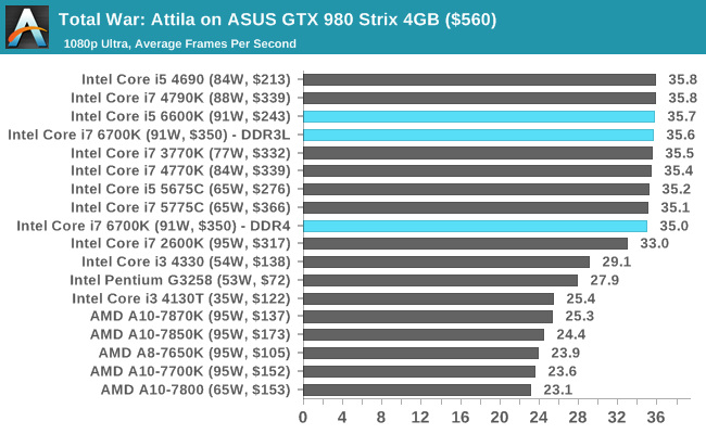 Total War: Attila on ASUS GTX 980 Strix 4GB ($560)