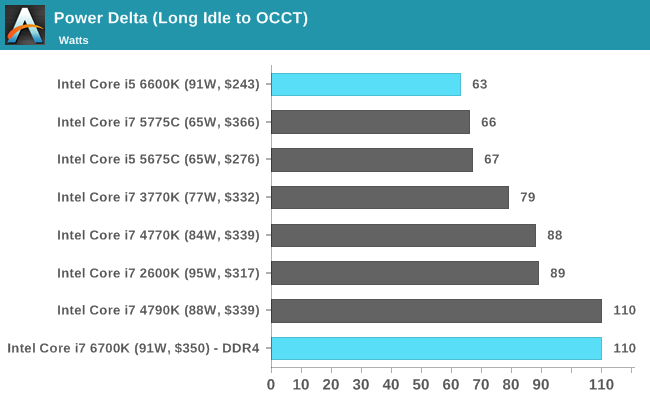 Power Delta (Long Idle to OCCT)