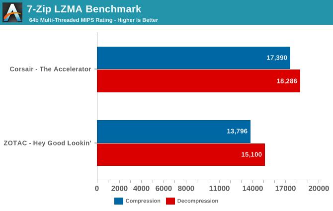 7-Zip LZMA Benchmark