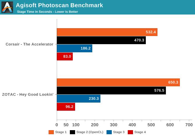 Agisoft Photoscan Benchmark