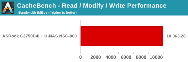 CacheBench - Read/Modify/Write