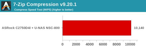7-Zip Compression MIPS
