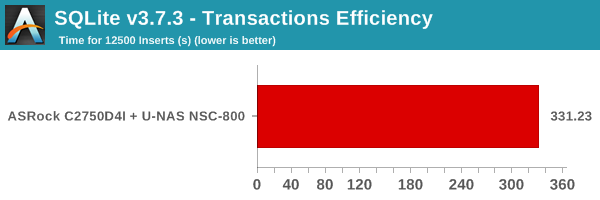 SQLite v3.7.3 - Transactions Efficiency