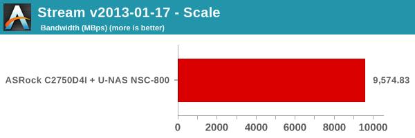 Stream - Scale