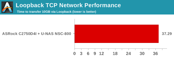 Loopback TCP Network Performance