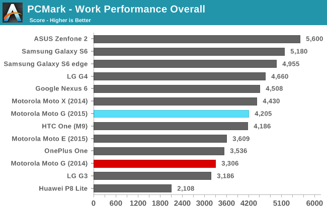 PCMark - Work Performance Overall