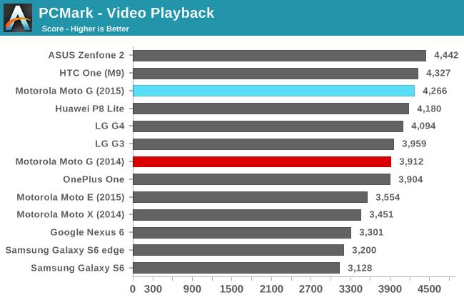 PCMark - Video Playback