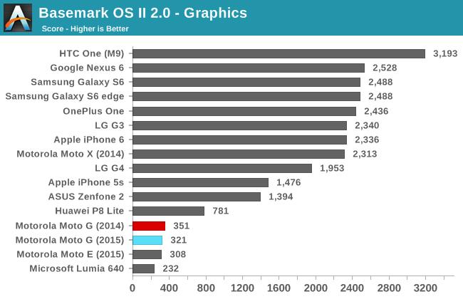 Basemark OS II 2.0 - Graphics