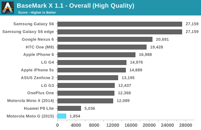 http://images.anandtech.com/graphs/graph9525/76906.png
