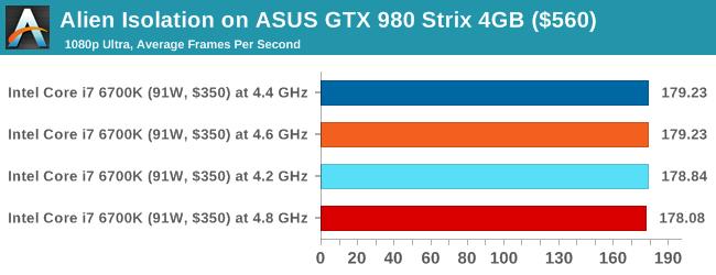 Alien Isolation on ASUS GTX 980 Strix 4GB ($560)