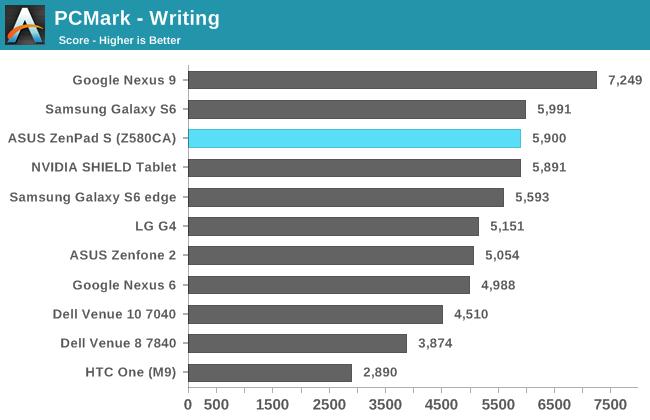 PCMark - Writing