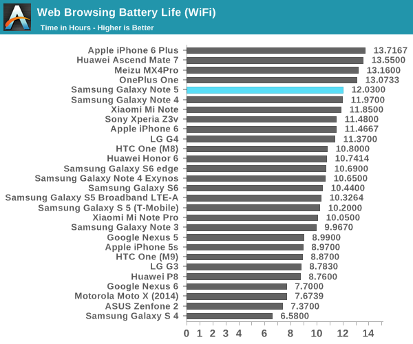 Battery Life and Charge Time - The Samsung Galaxy Note5 and Galaxy ...