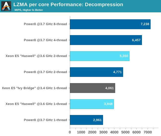 LZMA per core Performance: DeCompression