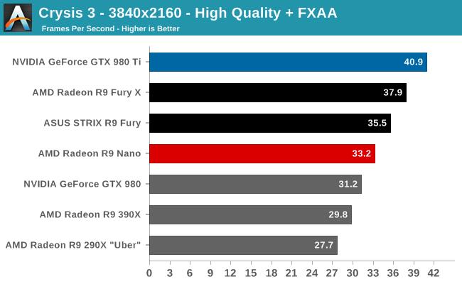Crysis 3 - 3840x2160 - High Quality + FXAA