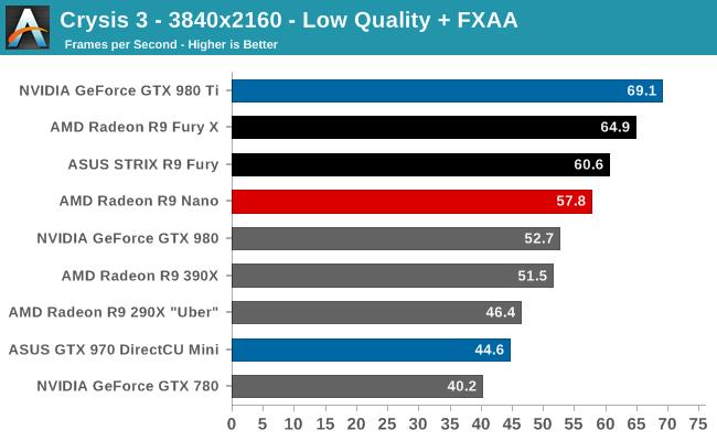 Crysis 3 - 3840x2160 - Low Quality + FXAA