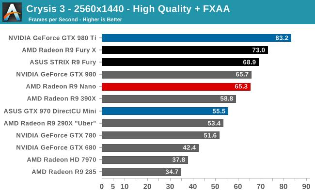 Crysis 3 - 2560x1440 - High Quality + FXAA
